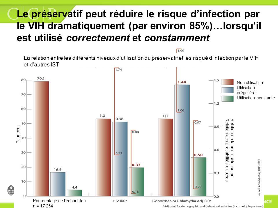 Le préservatif peut réduire le risque dinfection par le VIH dramatiquement (par environ 85%)…lorsquil est utilisé correctement et constamment La relat
