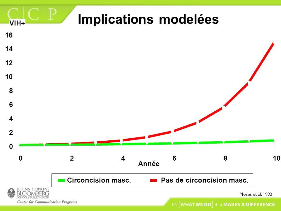 0246810 Année 0 2 4 6 8 10 12 14 16 VIH+ Circoncision masc.Pas de circoncision masc. Moses et al, 1992 Implications modelées