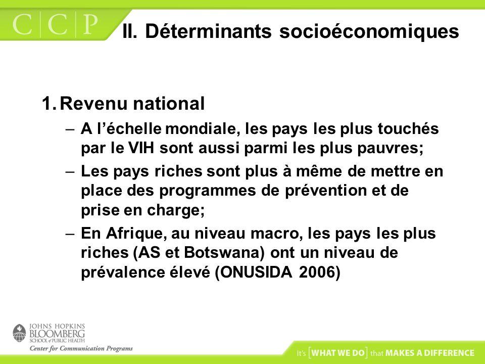 II. Déterminants socioéconomiques 1.Revenu national –A léchelle mondiale, les pays les plus touchés par le VIH sont aussi parmi les plus pauvres; –Les