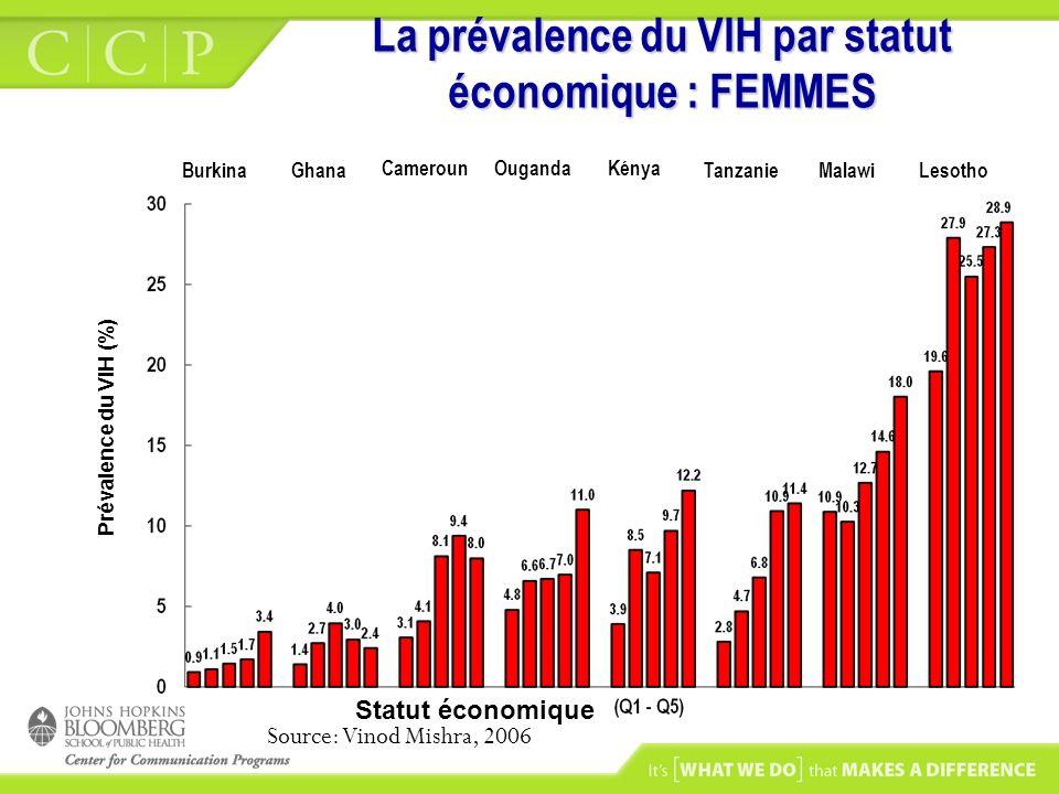 La prévalence du VIH par statut économique : FEMMES Kénya TanzanieMalawiOugandaLesotho Cameroun GhanaBurkina Source: Vinod Mishra, 2006 Prévalence du