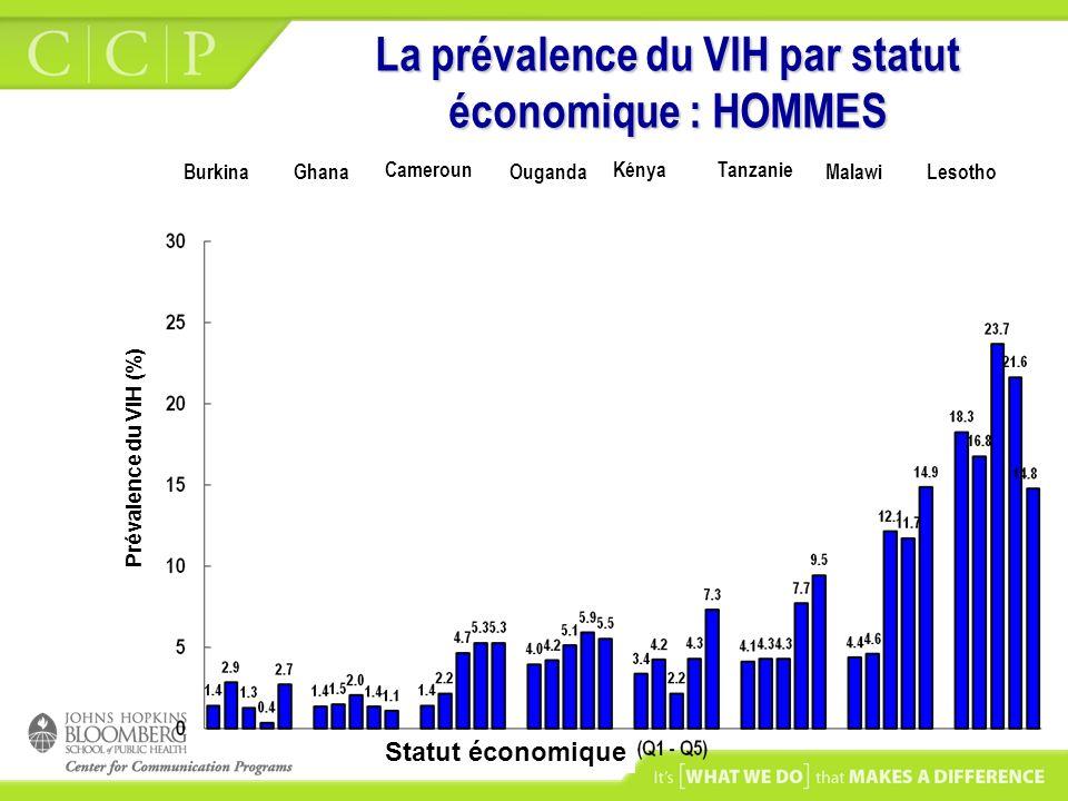 La prévalence du VIH par statut économique : HOMMES KenyaTanzaniaMalawiUgandaLesothoCameroonGhanaBurkina Cameroun Ouganda KényaTanzanie Prévalence du