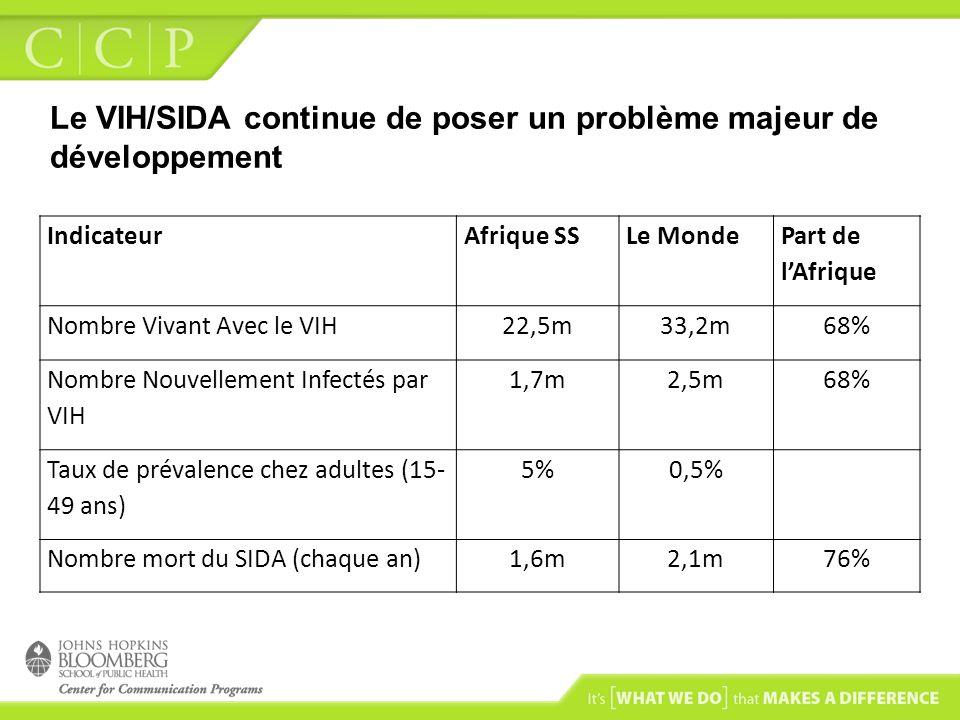 Le VIH/SIDA continue de poser un problème majeur de développement IndicateurAfrique SSLe Monde Part de lAfrique Nombre Vivant Avec le VIH22,5m33,2m68%