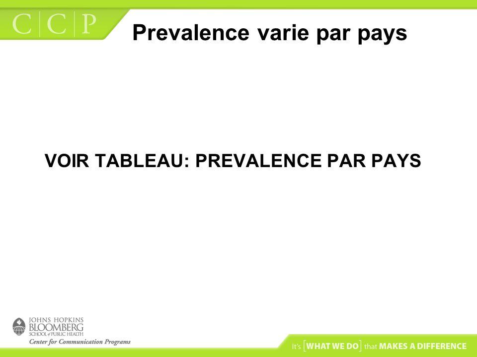 Prevalence varie par pays VOIR TABLEAU: PREVALENCE PAR PAYS