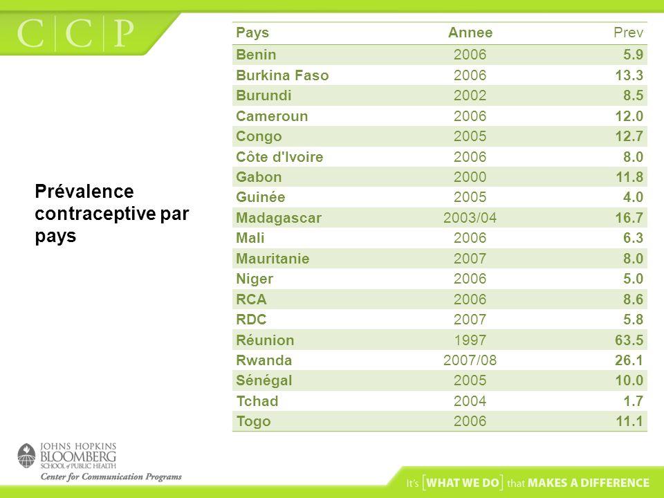 Prévalence contraceptive par pays PaysAnneePrev Benin20065.9 Burkina Faso200613.3 Burundi20028.5 Cameroun200612.0 Congo200512.7 Côte d'Ivoire20068.0 G