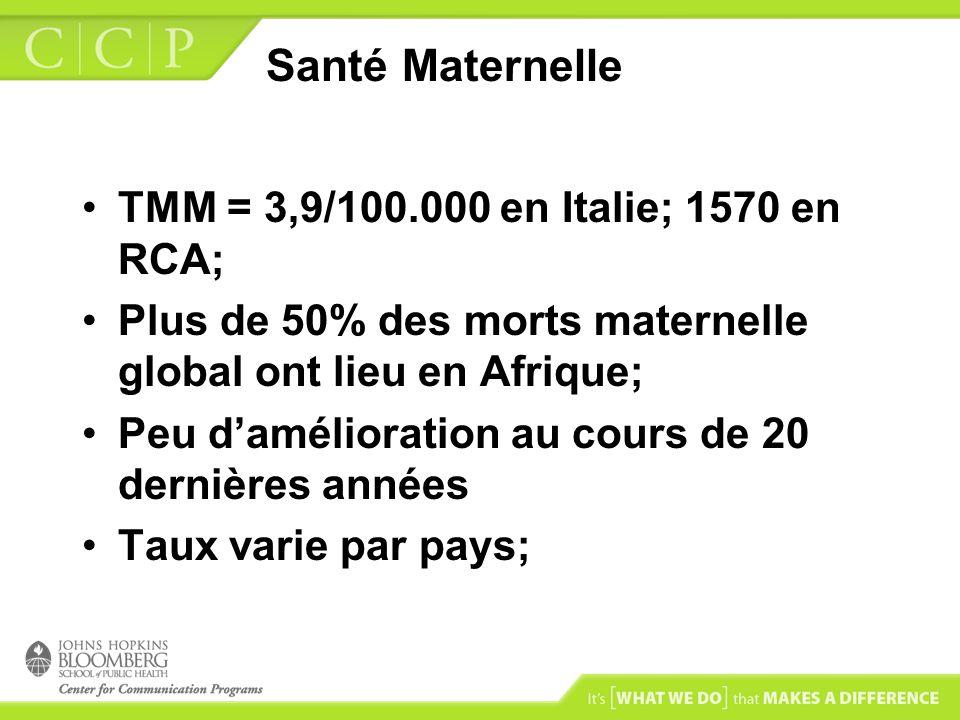 Santé Maternelle TMM = 3,9/100.000 en Italie; 1570 en RCA; Plus de 50% des morts maternelle global ont lieu en Afrique; Peu damélioration au cours de