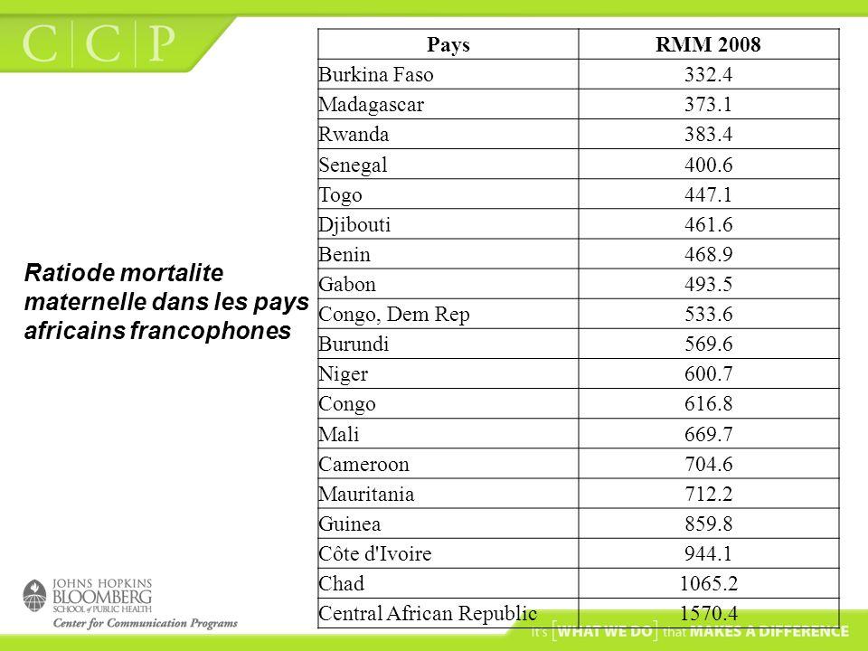Ratiode mortalite maternelle dans les pays africains francophones PaysRMM 2008 Burkina Faso332.4 Madagascar373.1 Rwanda383.4 Senegal400.6 Togo447.1 Dj
