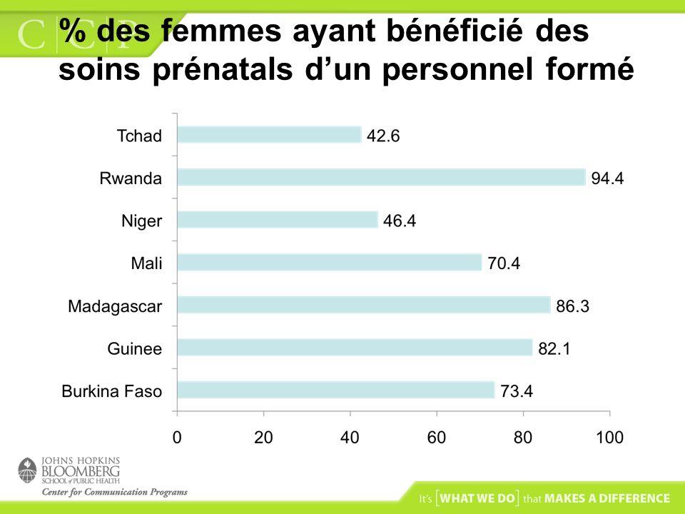% des femmes ayant bénéficié des soins prénatals dun personnel formé