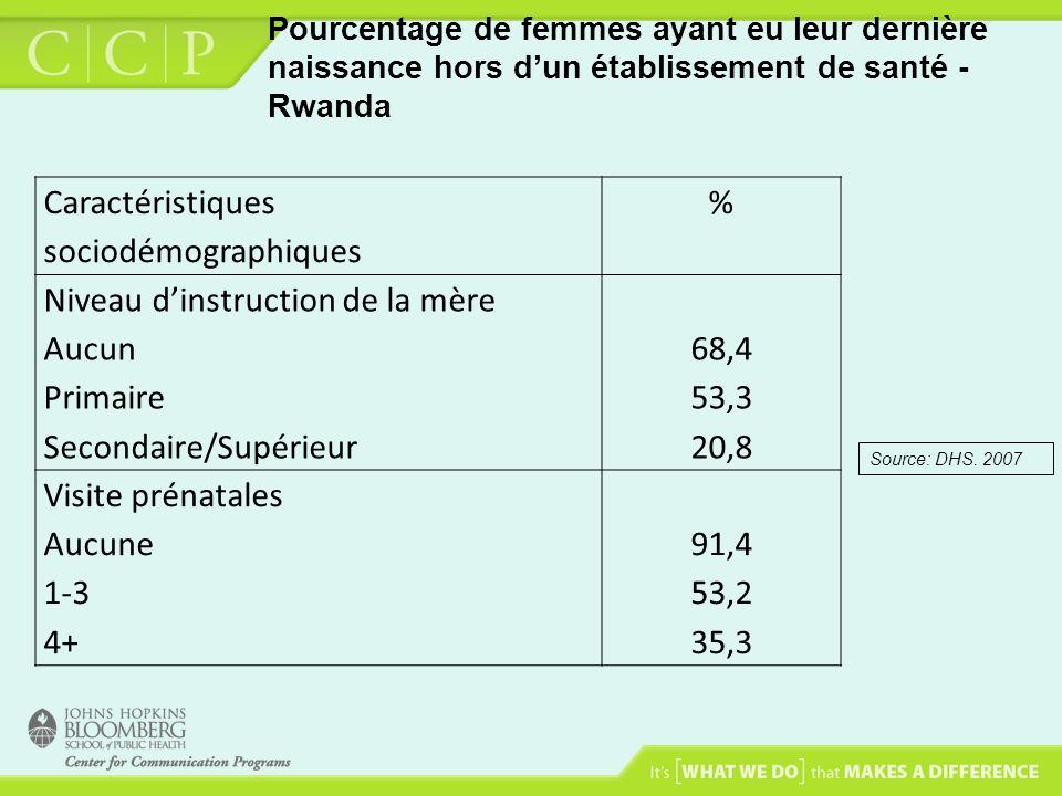 Pourcentage de femmes ayant eu leur dernière naissance hors dun établissement de santé - Rwanda Caractéristiques sociodémographiques % Niveau dinstruc