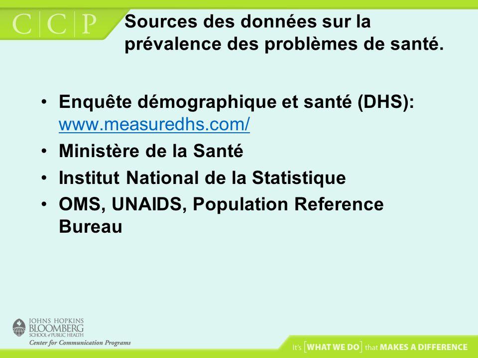 Sources des données sur la prévalence des problèmes de santé. Enquête démographique et santé (DHS): www.measuredhs.com/ www.measuredhs.com/ Ministère