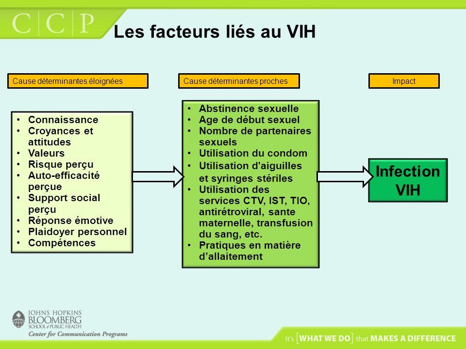 Les facteurs liés au VIH Connaissance Croyances et attitudes Valeurs Risque perçu Auto-efficacité perçue Support social perçu Réponse émotive Plaidoye