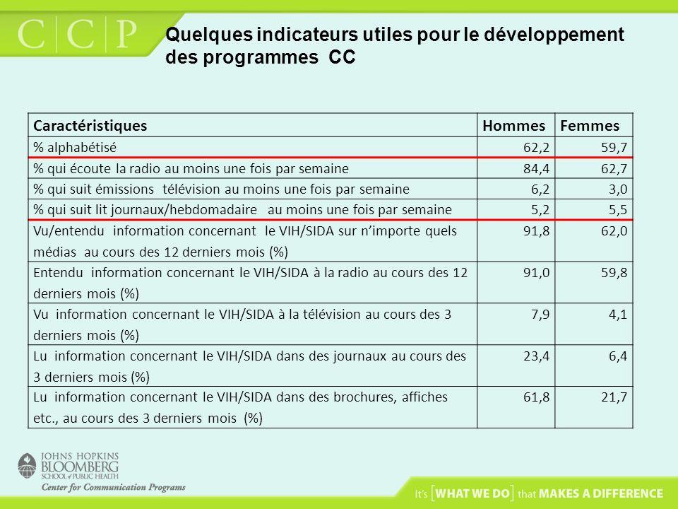 Quelques indicateurs utiles pour le développement des programmes CC CaractéristiquesHommesFemmes % alphabétisé62,259,7 % qui écoute la radio au moins
