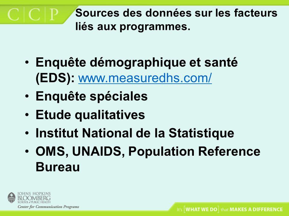 Sources des données sur les facteurs liés aux programmes. Enquête démographique et santé (EDS): www.measuredhs.com/www.measuredhs.com/ Enquête spécial
