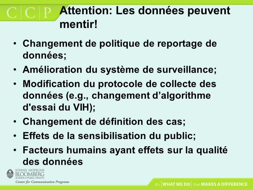 Attention: Les données peuvent mentir! Changement de politique de reportage de données; Amélioration du système de surveillance; Modification du proto