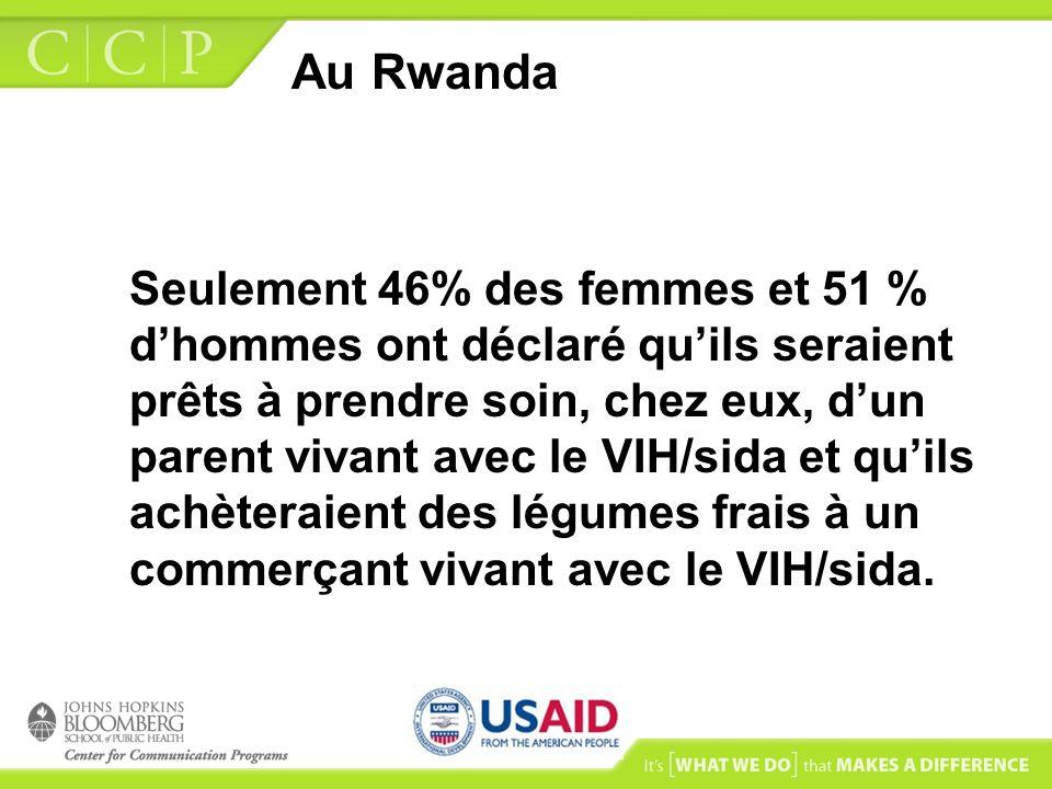 Au Rwanda Seulement 46% des femmes et 51 % dhommes ont déclaré quils seraient prêts à prendre soin, chez eux, dun parent vivant avec le VIH/sida et qu