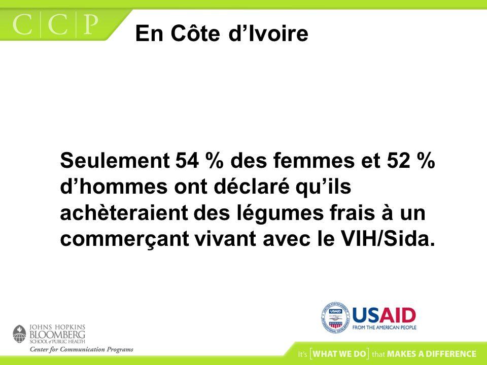 En Côte dIvoire Seulement 54 % des femmes et 52 % dhommes ont déclaré quils achèteraient des légumes frais à un commerçant vivant avec le VIH/Sida.