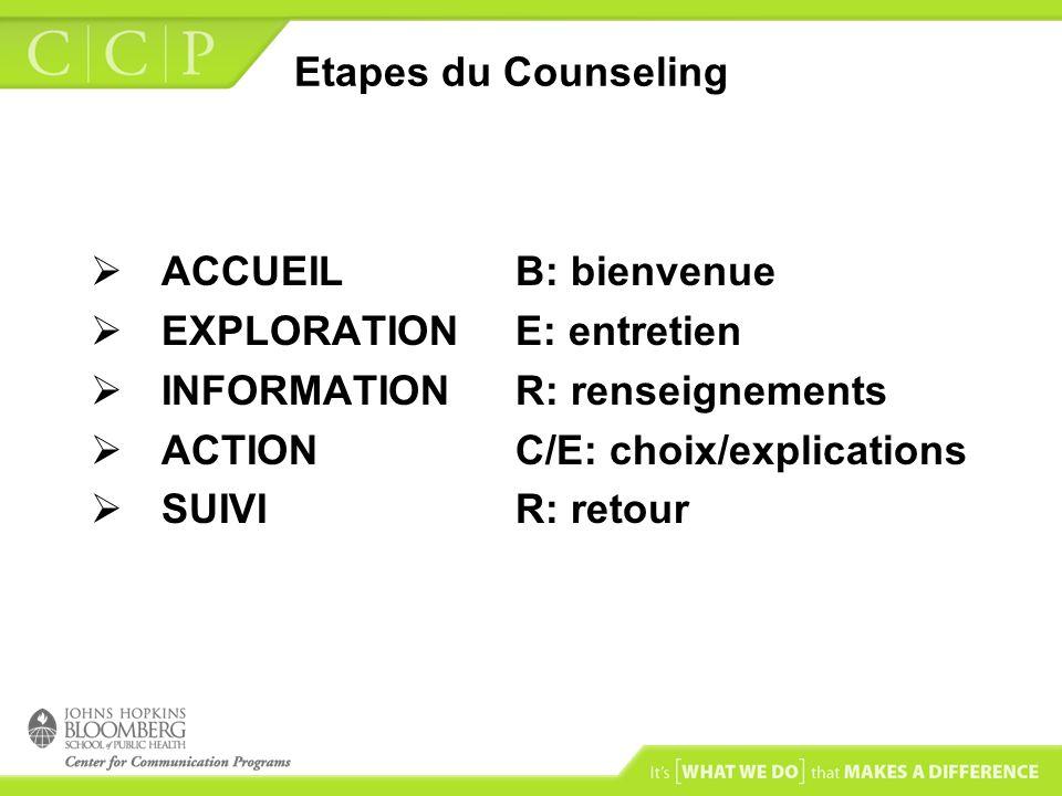 Etapes du Counseling ACCUEIL B: bienvenue EXPLORATION E: entretien INFORMATION R: renseignements ACTION C/E: choix/explications SUIVI R: retour