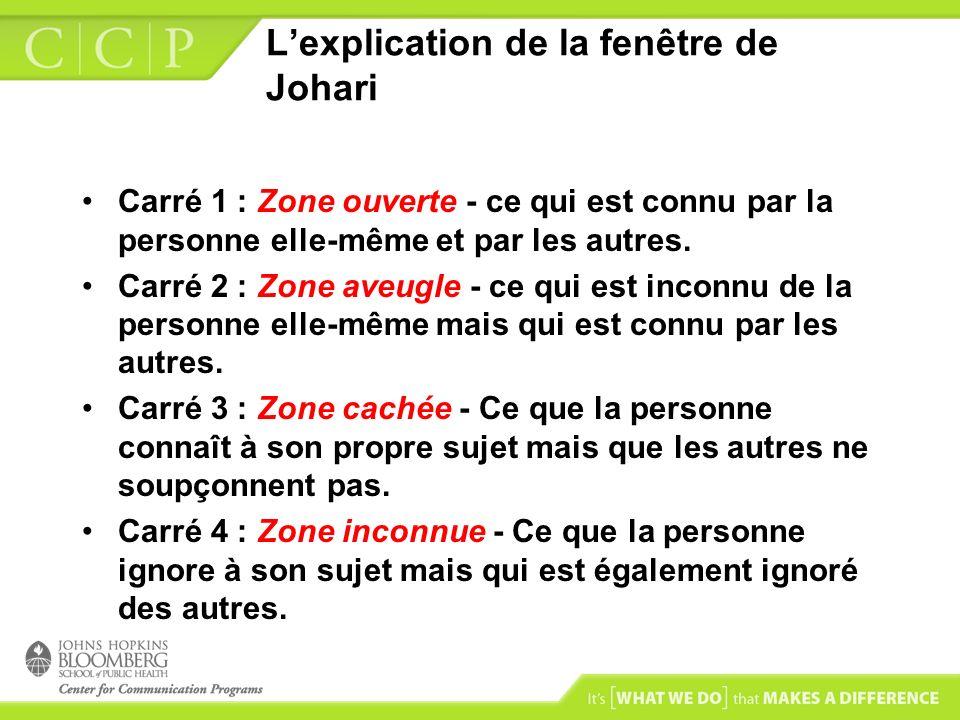 Lexplication de la fenêtre de Johari Carré 1 : Zone ouverte - ce qui est connu par la personne elle-même et par les autres. Carré 2 : Zone aveugle - c