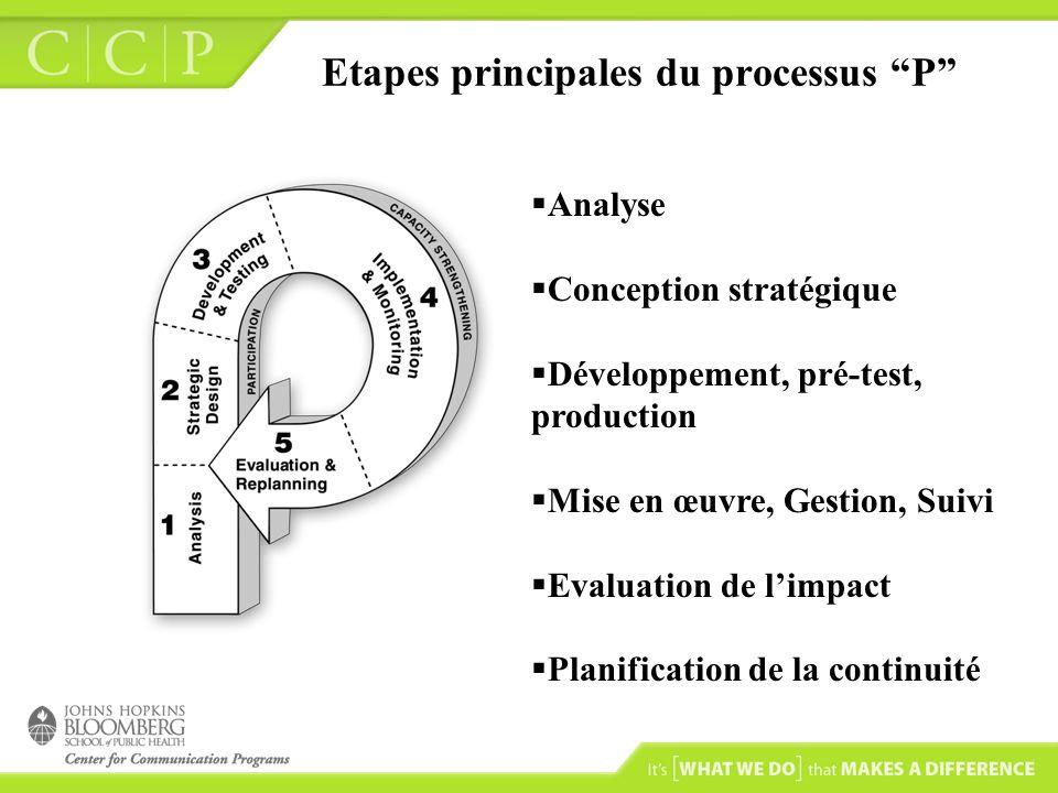 Etapes principales du processus P Analyse Conception stratégique Développement, pré-test, production Mise en œuvre, Gestion, Suivi Evaluation de limpact Planification de la continuité
