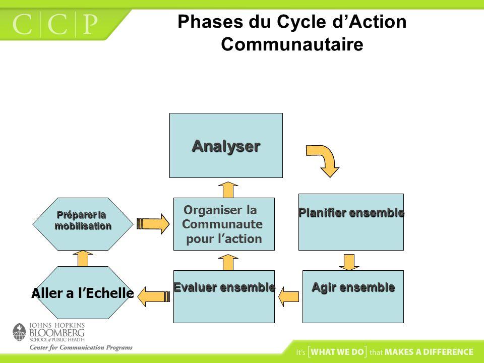 Phases du Cycle dAction Communautaire Analyser Planifier ensemble Agir ensemble Evaluer ensemble Aller a lEchelle Préparer la mobilisation Organiser l