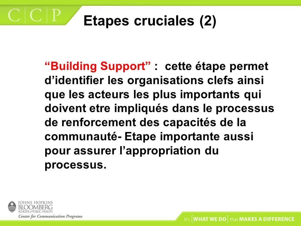 Etapes cruciales (2) Building Support : cette étape permet didentifier les organisations clefs ainsi que les acteurs les plus importants qui doivent e