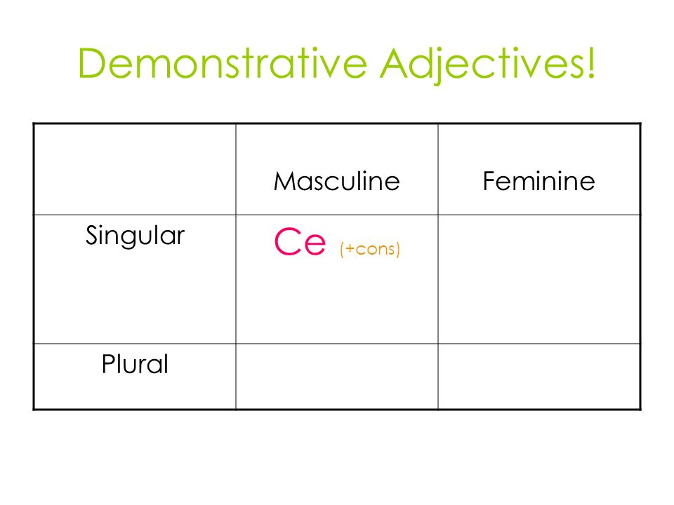 Demonstrative Adjectives! MasculineFeminine Singular Ce (+cons) Plural