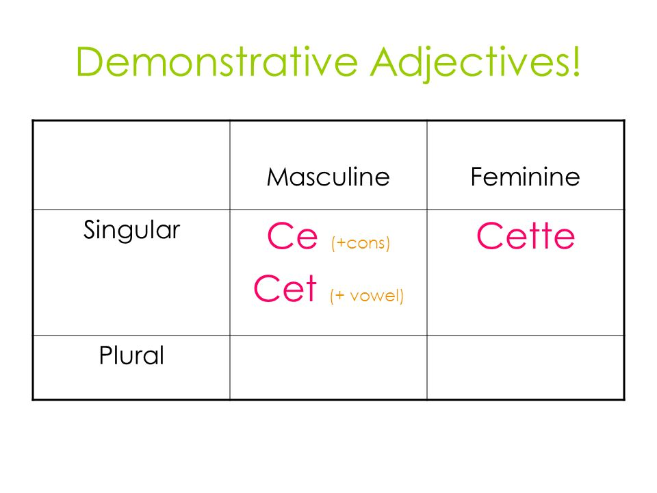 Demonstrative Adjectives! MasculineFeminine Singular Ce (+cons) Cet (+ vowel) Cette Plural