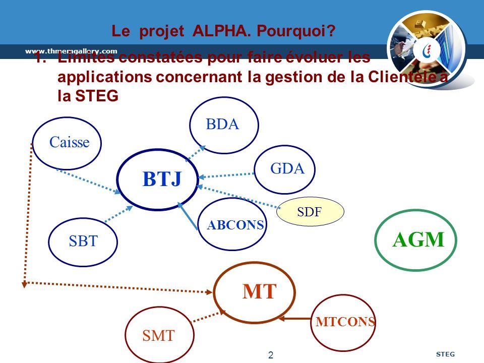 www.thmemgallery.com STEG 2 Le projet ALPHA. Pourquoi? 1.Limites constatées pour faire évoluer les applications concernant la gestion de la Clientèle