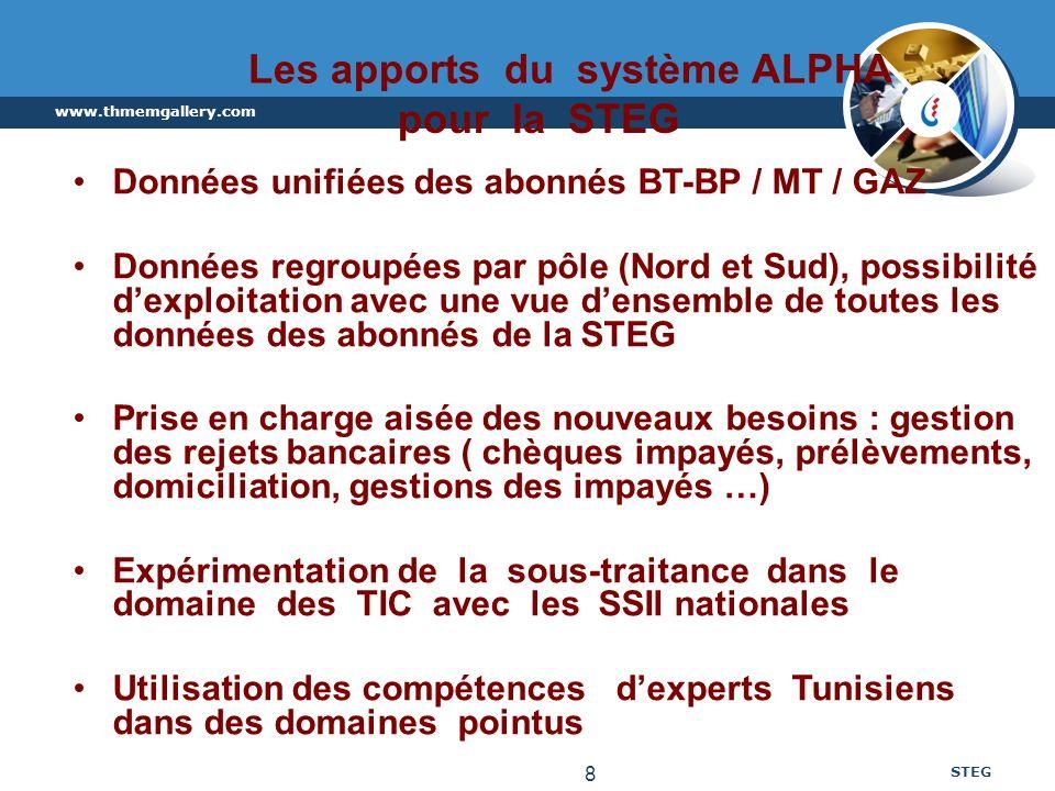 www.thmemgallery.com STEG 8 Les apports du système ALPHA pour la STEG Données unifiées des abonnés BT-BP / MT / GAZ Données regroupées par pôle (Nord