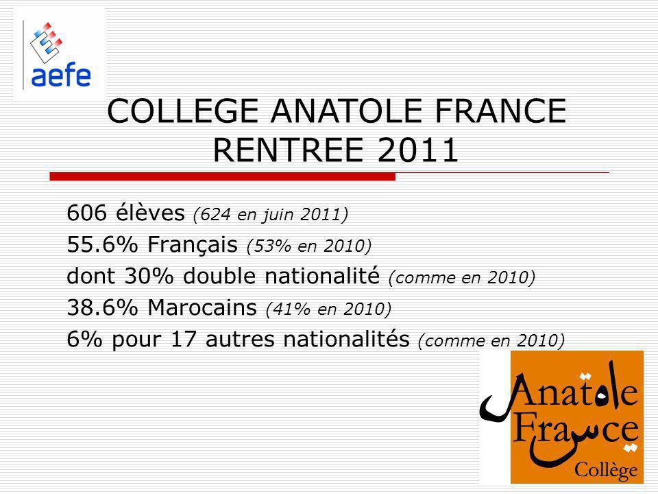606 élèves (624 en juin 2011) 55.6% Français (53% en 2010) dont 30% double nationalité (comme en 2010) 38.6% Marocains (41% en 2010) 6% pour 17 autres nationalités (comme en 2010) COLLEGE ANATOLE FRANCE RENTREE 2011