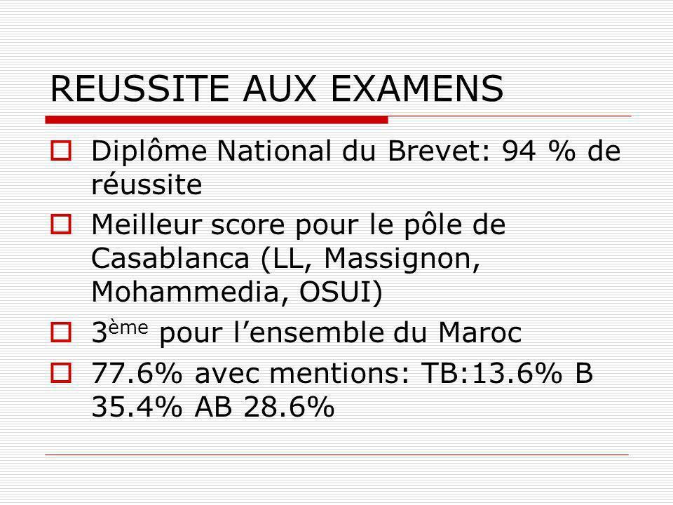 REUSSITE AUX EXAMENS Diplôme National du Brevet: 94 % de réussite Meilleur score pour le pôle de Casablanca (LL, Massignon, Mohammedia, OSUI) 3 ème pour lensemble du Maroc 77.6% avec mentions: TB:13.6% B 35.4% AB 28.6%