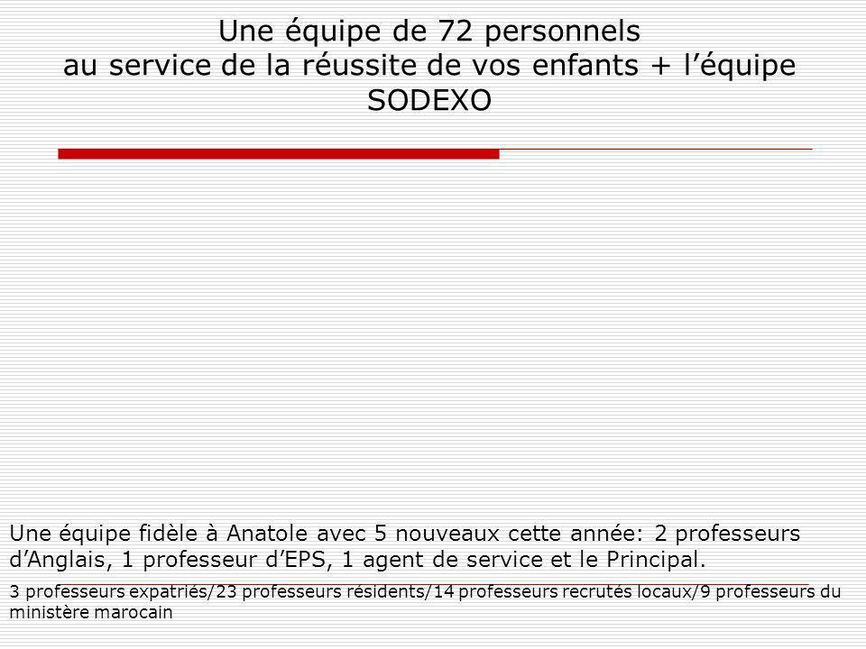 Une équipe de 72 personnels au service de la réussite de vos enfants + léquipe SODEXO Une équipe fidèle à Anatole avec 5 nouveaux cette année: 2 professeurs dAnglais, 1 professeur dEPS, 1 agent de service et le Principal.