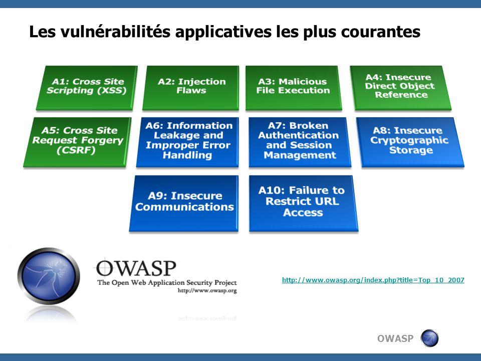 OWASP Les vulnérabilités applicatives les plus courantes http://www.owasp.org/index.php title=Top_10_2007