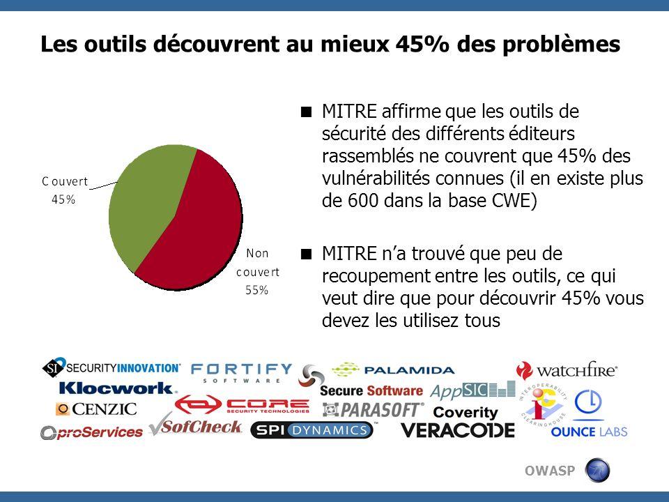 OWASP Les outils découvrent au mieux 45% des problèmes MITRE affirme que les outils de sécurité des différents éditeurs rassemblés ne couvrent que 45%