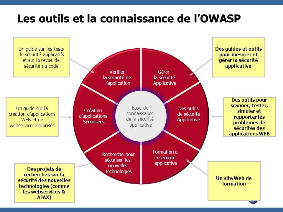 OWASP Les outils et la connaissance de lOWASP Base de connaissance de la sécurité applicative Création dapplications Sécurisées Vérifier la sécurité d
