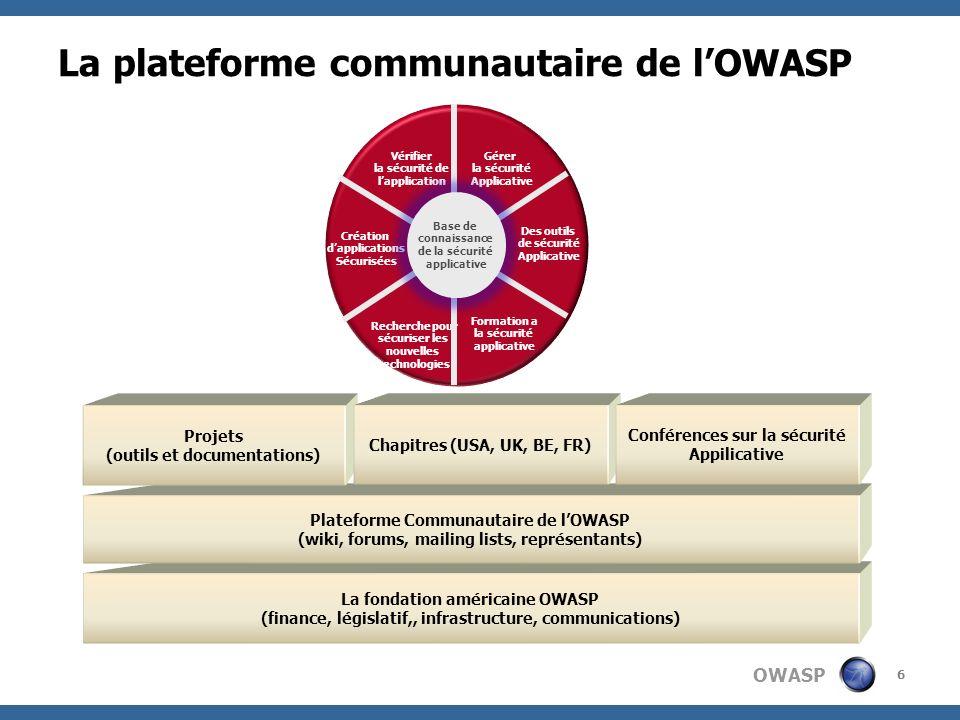 OWASP 6 La plateforme communautaire de lOWASP La fondation américaine OWASP (finance, législatif,, infrastructure, communications) Plateforme Communau