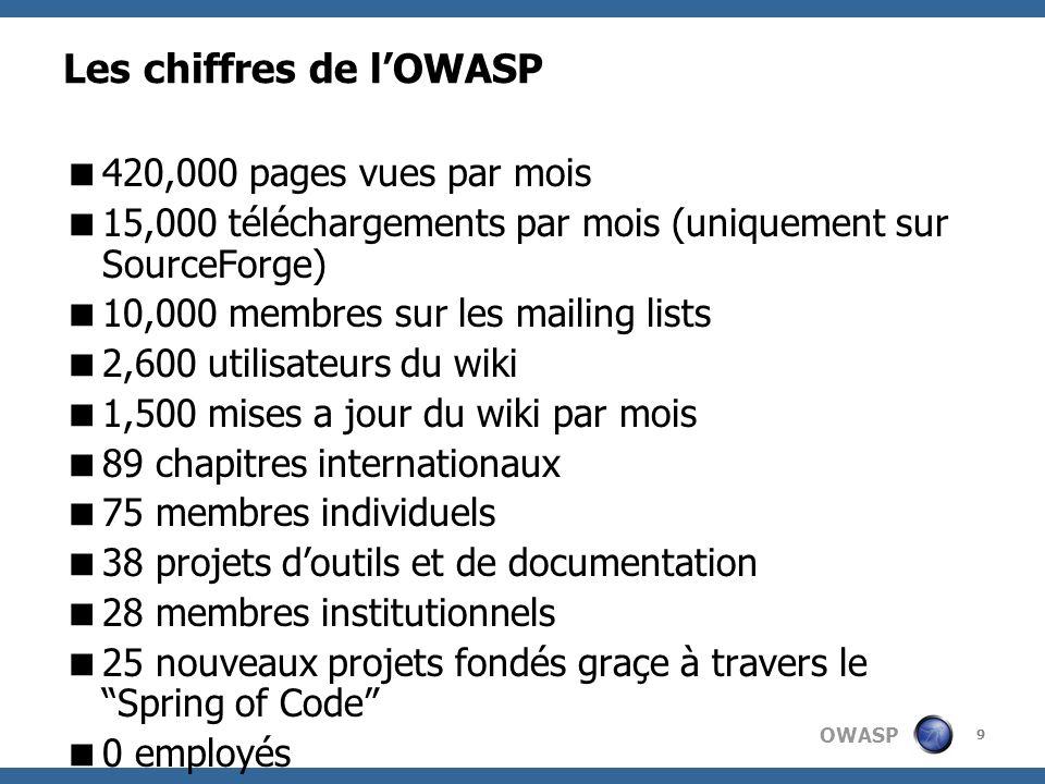 OWASP Les chiffres de lOWASP 420,000 pages vues par mois 15,000 téléchargements par mois (uniquement sur SourceForge) 10,000 membres sur les mailing l