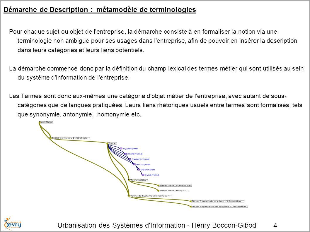 Urbanisation des Systèmes d Information - Henry Boccon-Gibod 5 Initiation d un modèle en couches L enquête se structure en couches : Si l organigramme est la première vue attendue de l organisation de l entreprise, il est sensé se déduire de la stratégie de l entreprise et des moyens qu elle met en oeuvre pour l accomplir.