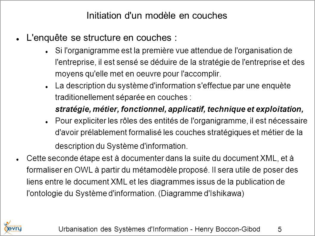 Urbanisation des Systèmes d Information - Henry Boccon-Gibod 6 Effet stratégique La formalisation du système d information de l entreprise commence par l enregistrement de sa raison sociale, autour de laquelle s articule la stratégie de l entreprise.
