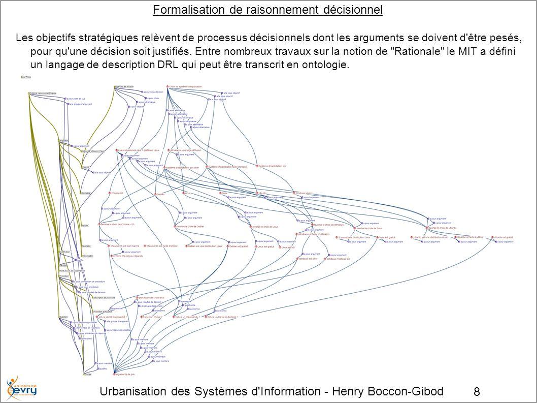 Urbanisation des Systèmes d Information - Henry Boccon-Gibod 8 Formalisation de raisonnement décisionnel Les objectifs stratégiques relèvent de processus décisionnels dont les arguments se doivent d être pesés, pour qu une décision soit justifiés.