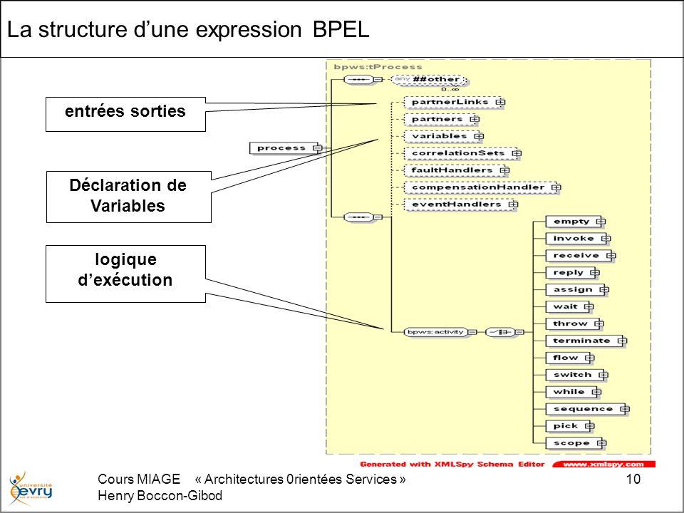 Cours MIAGE « Architectures 0rientées Services » Henry Boccon-Gibod 10 La structure dune expression BPEL entrées sorties Déclaration de Variables logique dexécution