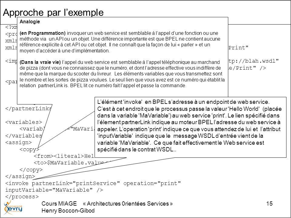 Cours MIAGE « Architectures 0rientées Services » Henry Boccon-Gibod 15 <process xmlns= http://schemas.xmlsoap.org/ws/2003/03/business-process/ xmlns:print= http://www.eclipse.org/tptp/choreography/2004/engine/Print <import importType= http://schemas.xmlsoap.org/wsdl/ location= http://blah.wsdl namespace= http://www.eclipse.org/tptp/choreography/2004/engine/Print /> <partnerLink name= printService partnerLinkType= print:printLink partnerRole= printService /> Hello World $MaVariable.value Approche par lexemple Analogie (en Programmation) invoquer un web service est semblable à lappel dune fonction ou une méthode via un API ou un objet.