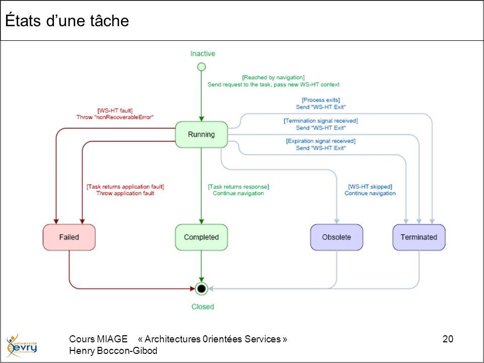 Cours MIAGE « Architectures 0rientées Services » Henry Boccon-Gibod 20 États dune tâche