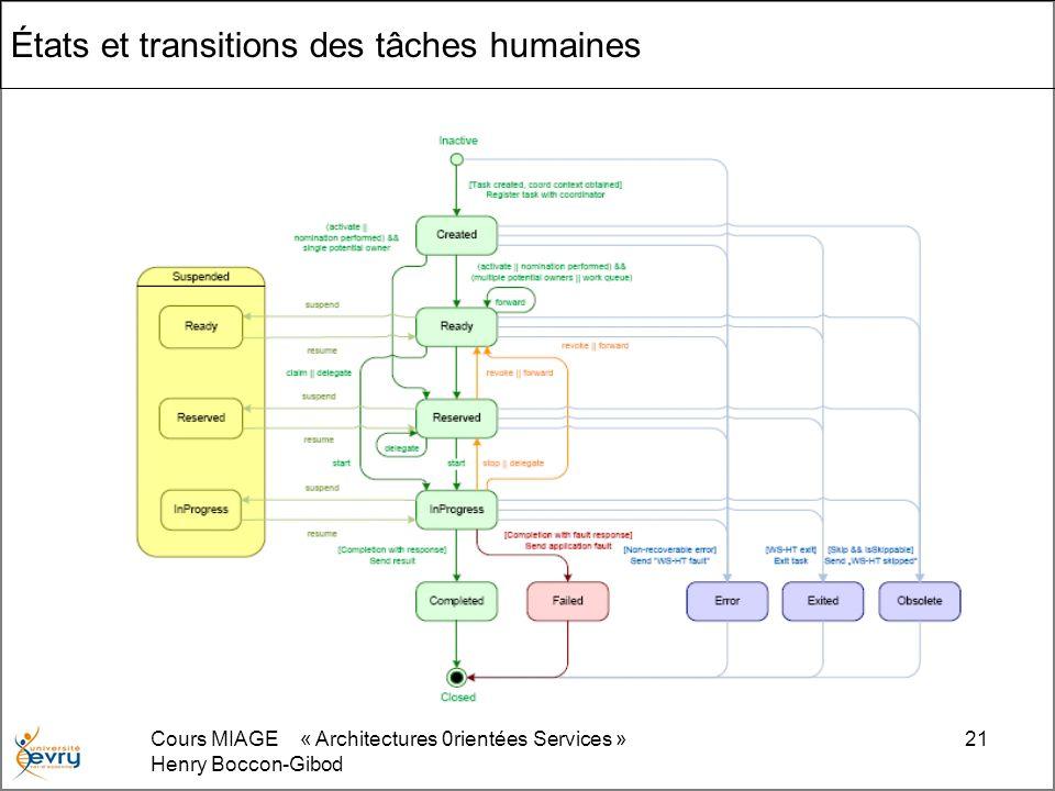 Cours MIAGE « Architectures 0rientées Services » Henry Boccon-Gibod 21 États et transitions des tâches humaines