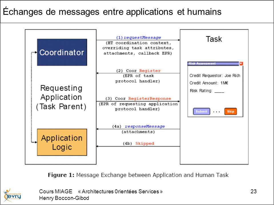 Cours MIAGE « Architectures 0rientées Services » Henry Boccon-Gibod 23 Échanges de messages entre applications et humains