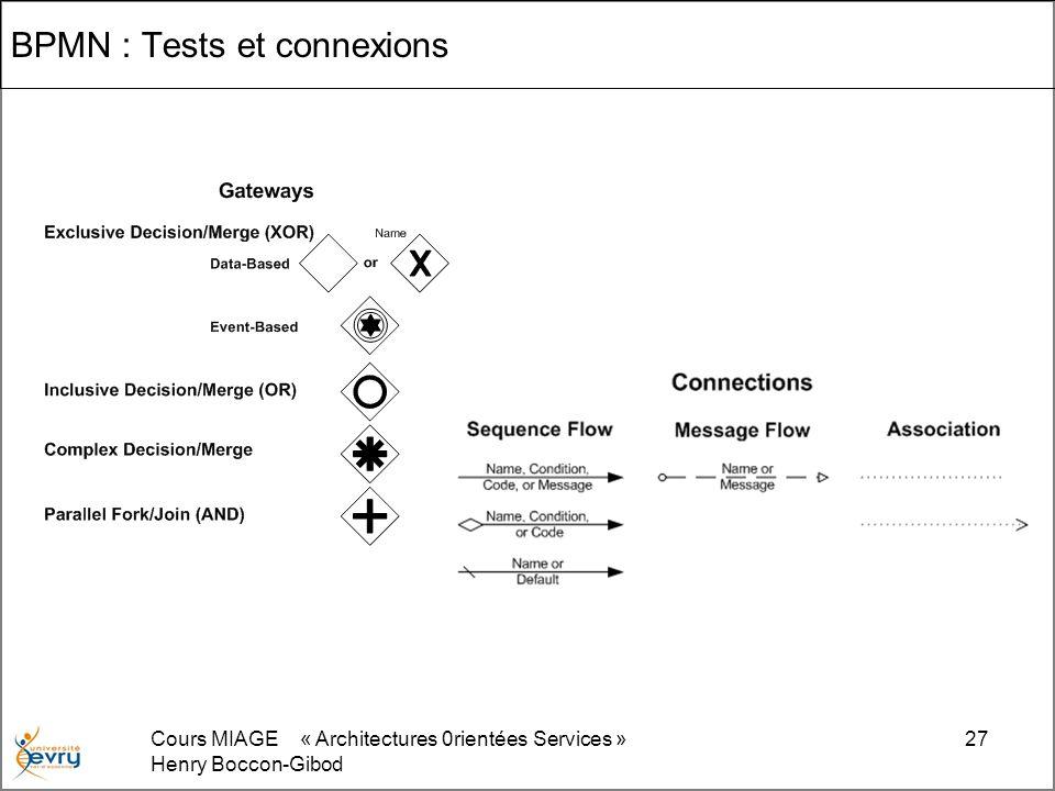 Cours MIAGE « Architectures 0rientées Services » Henry Boccon-Gibod 27 BPMN : Tests et connexions