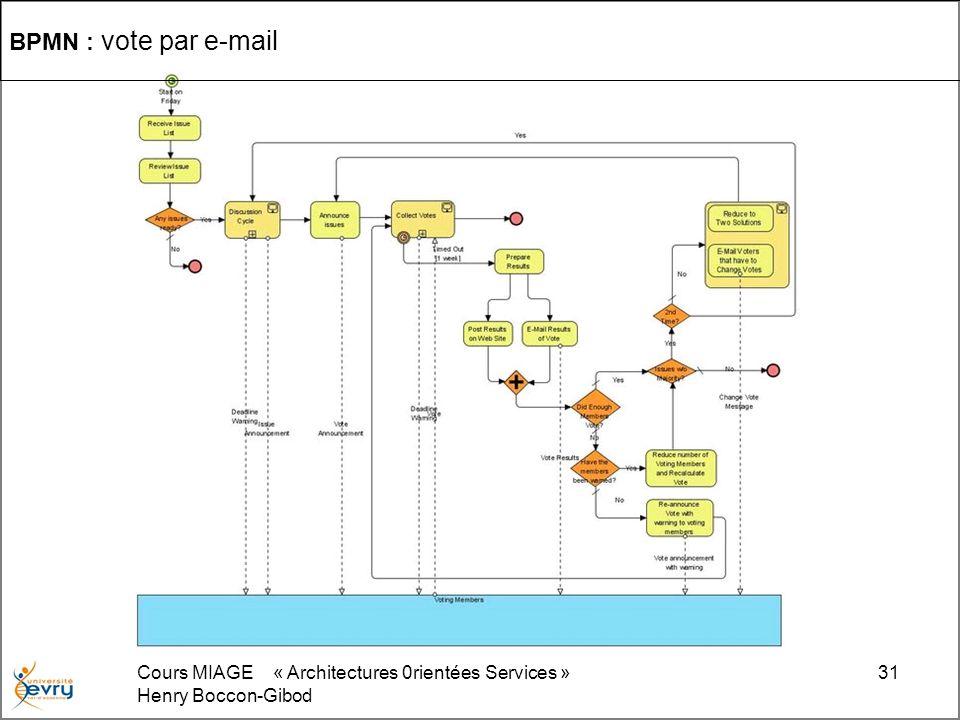 Cours MIAGE « Architectures 0rientées Services » Henry Boccon-Gibod 31 BPMN : vote par e-mail