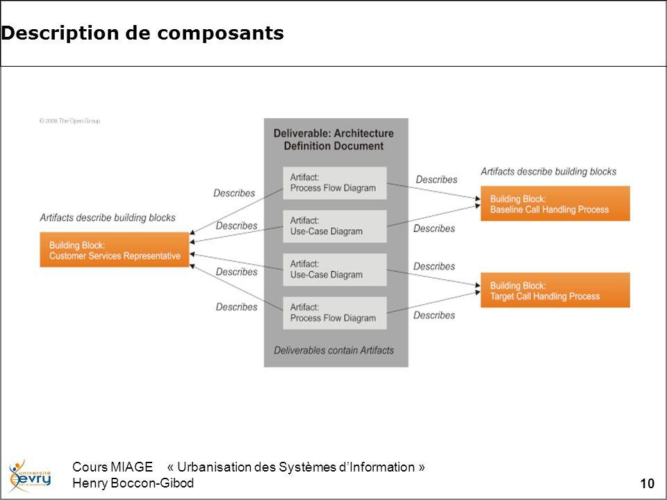 Cours MIAGE « Urbanisation des Systèmes dInformation » Henry Boccon-Gibod 10 Description de composants