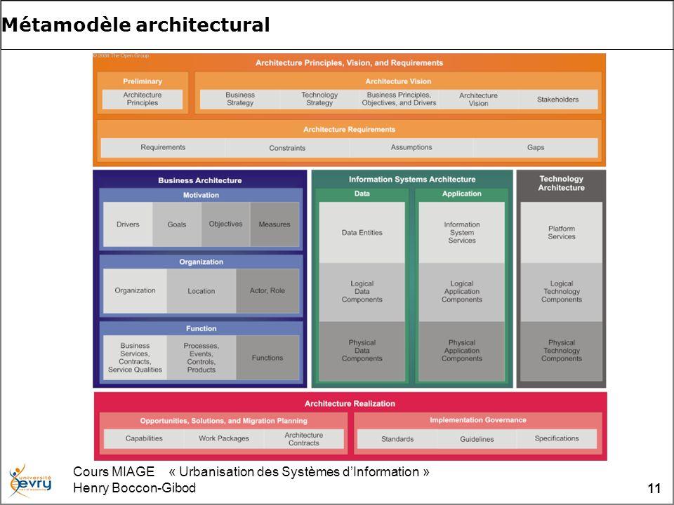 Cours MIAGE « Urbanisation des Systèmes dInformation » Henry Boccon-Gibod 11 Métamodèle architectural