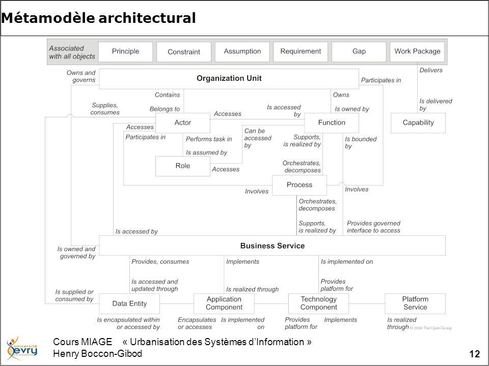Cours MIAGE « Urbanisation des Systèmes dInformation » Henry Boccon-Gibod 12 Métamodèle architectural