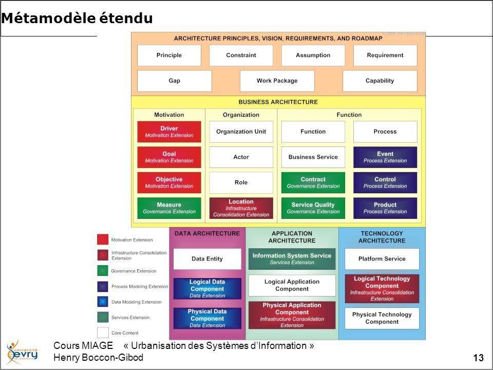 Cours MIAGE « Urbanisation des Systèmes dInformation » Henry Boccon-Gibod 13 Métamodèle étendu